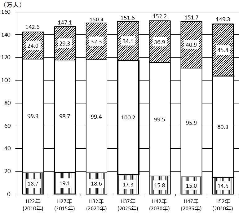 川崎市の人口推計